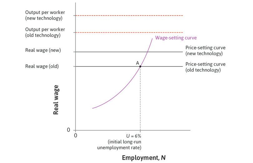 A technological advance : This shifts output per worker and the price-setting curve upwards.