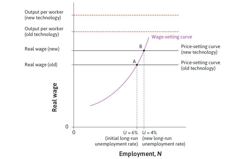 The long run equilibrium effect on employment: At point B, the real wage is higher and unemployment is lower.