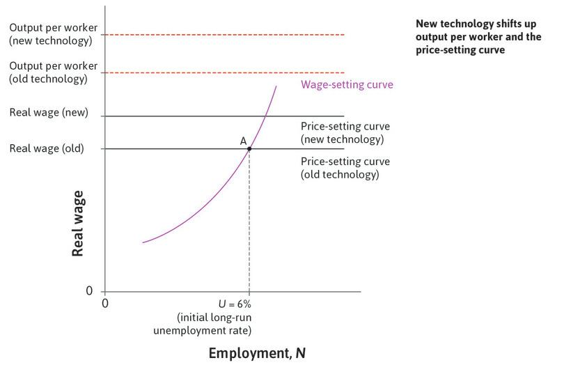 The response to new technology : A new technology means that fewer workers can produce the same output. How does the economy adjust?