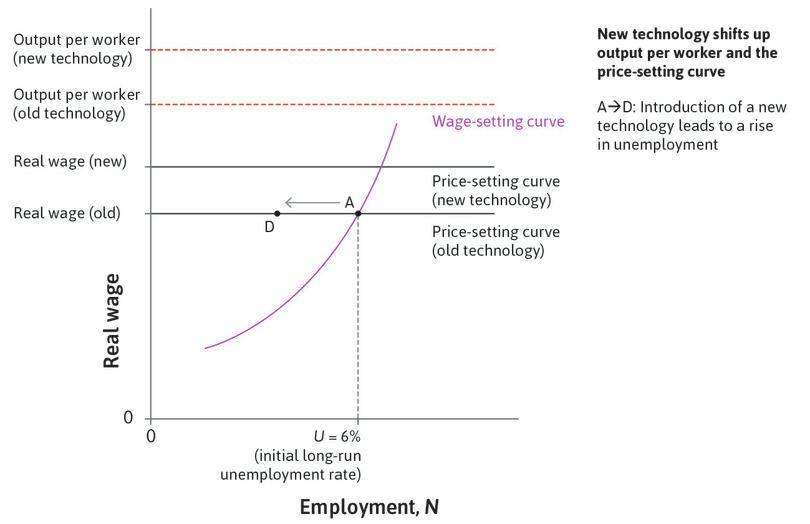 The implementation of the new technology : The new technology initially displaces a substantial number of workers from their jobs. At point D, the wage is the same but there are fewer jobs.