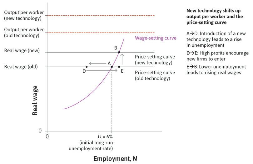 Wages rise : With lower unemployment, firms have to set higher wages to secure adequate worker effort, so wages go up.