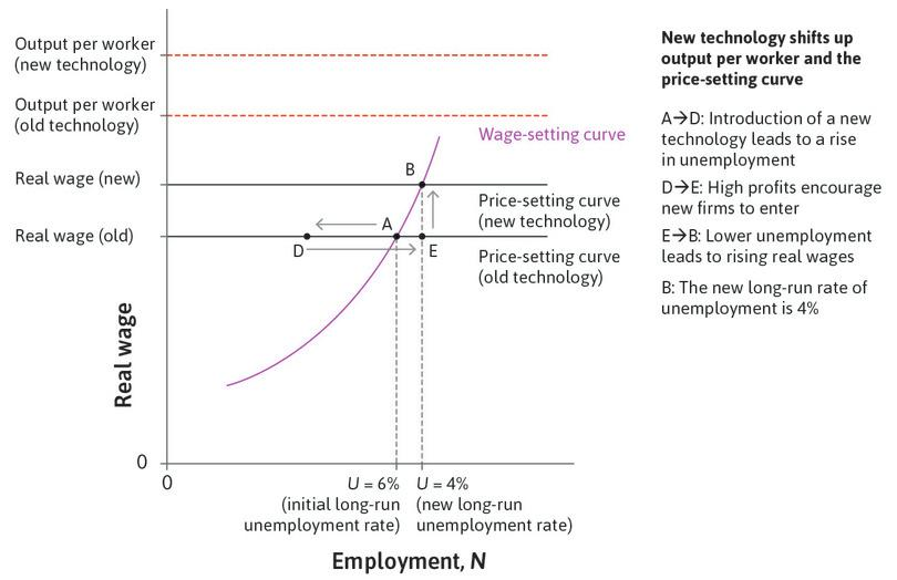 A new equilibrium: Adjustment stops when the economy is at point B, with higher real wages and lower long-run unemployment.