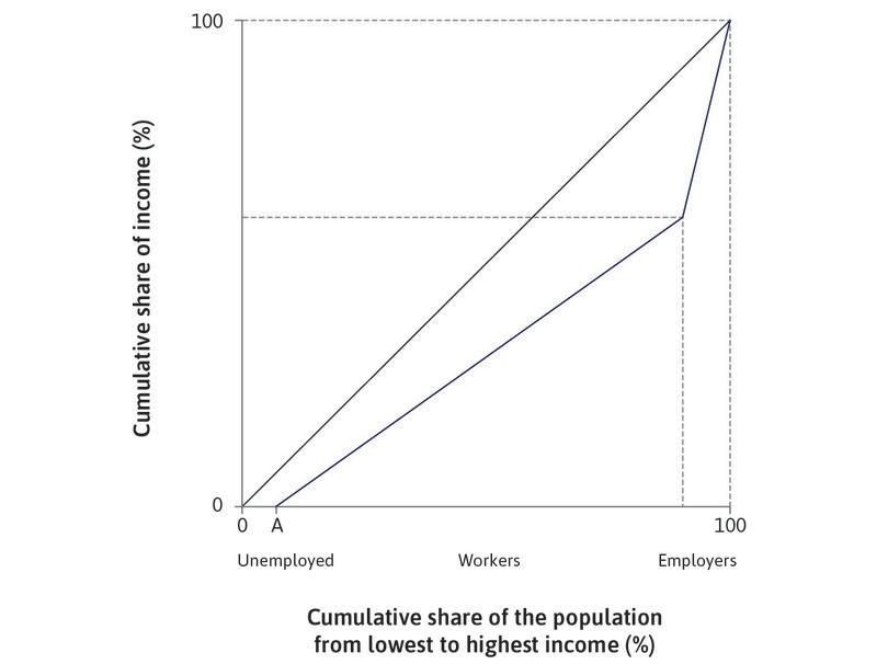 Unemployment before a new technology is introduced : The economy starts in long-run equilibrium before the new technology, with a share A of the population being unemployed (corresponding to point A in Figure 16.9b).