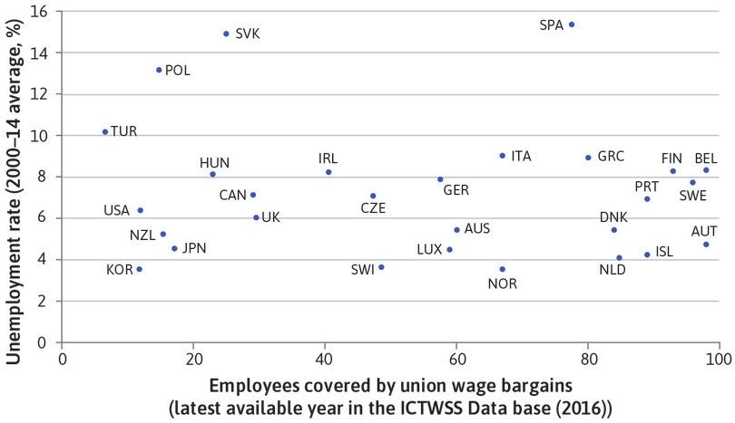 Union wage bargaining coverage and unemployment across the OECD (2000–2014).