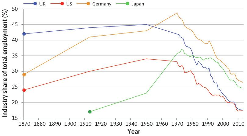The shift of employment out of industry : This was led by the UK and the US around 1950, followed by Japan and Germany about 20 years later.