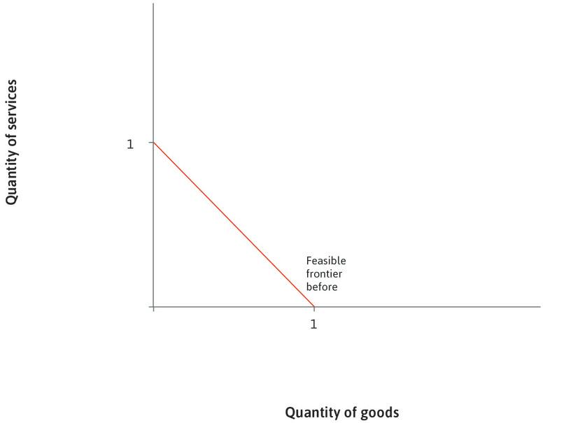 The feasible frontier: The solid red line is the feasible frontier and shows the amounts of goods and services that can be produced given the existing technologies and labour available.
