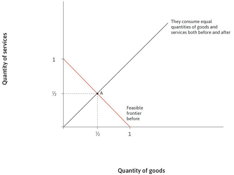 Equal split of goods and services : We assume equal amounts of goods and services are consumed: at A, the amount consumed of each equals 1/2.