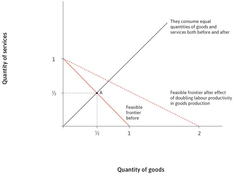 Manufacturing productivity increases : The productivity of labour in the production of goods doubles, but productivity remains unchanged in services. The new feasible frontier is shown as the dashed line.