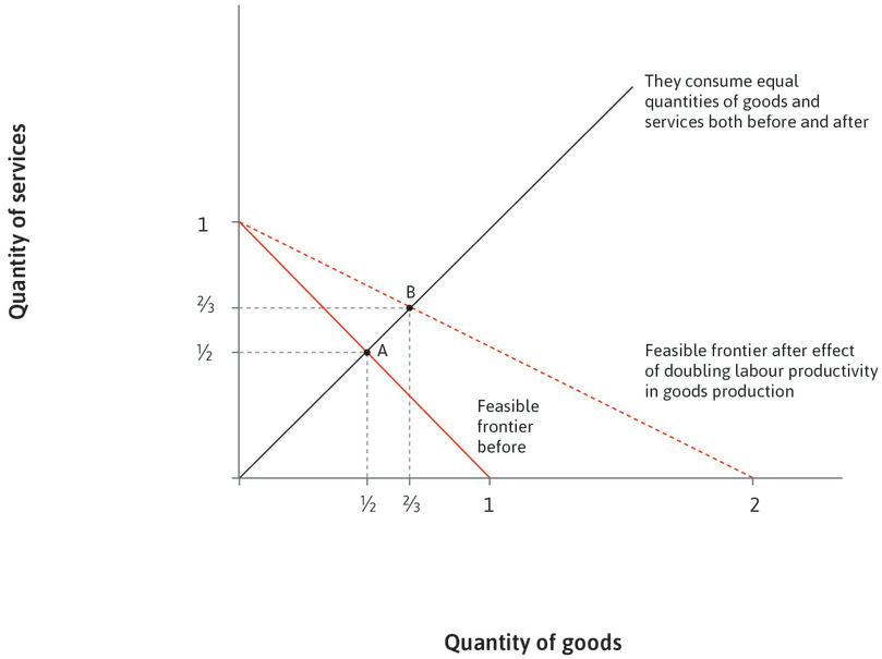 More goods, more services: If people continue to consume equal amounts of goods and services, the economy will be at point B with production and consumption of 2/3 units of each.