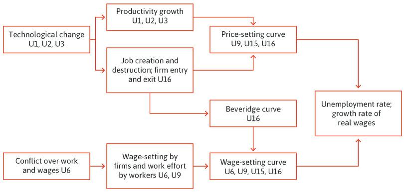 Determinants of the unemployment rate and the growth rate of real wages in the long run.