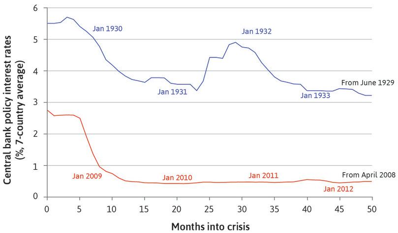 The Great Depression and the global financial crisis: Monetary policy.