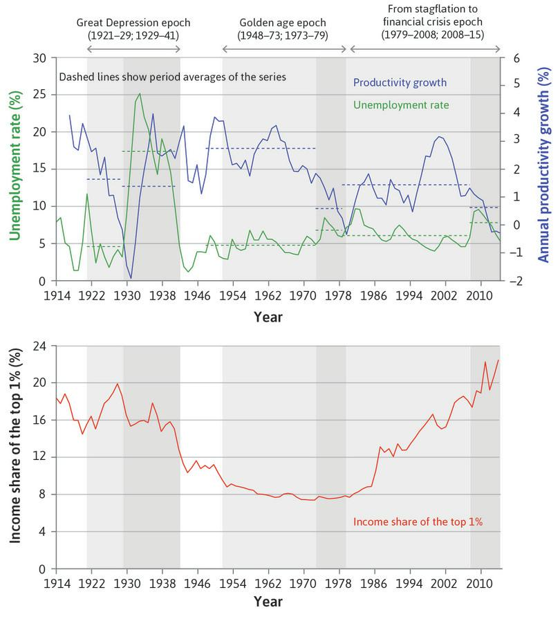 Unemployment, productivity growth, and inequality in the US (1914–2015).