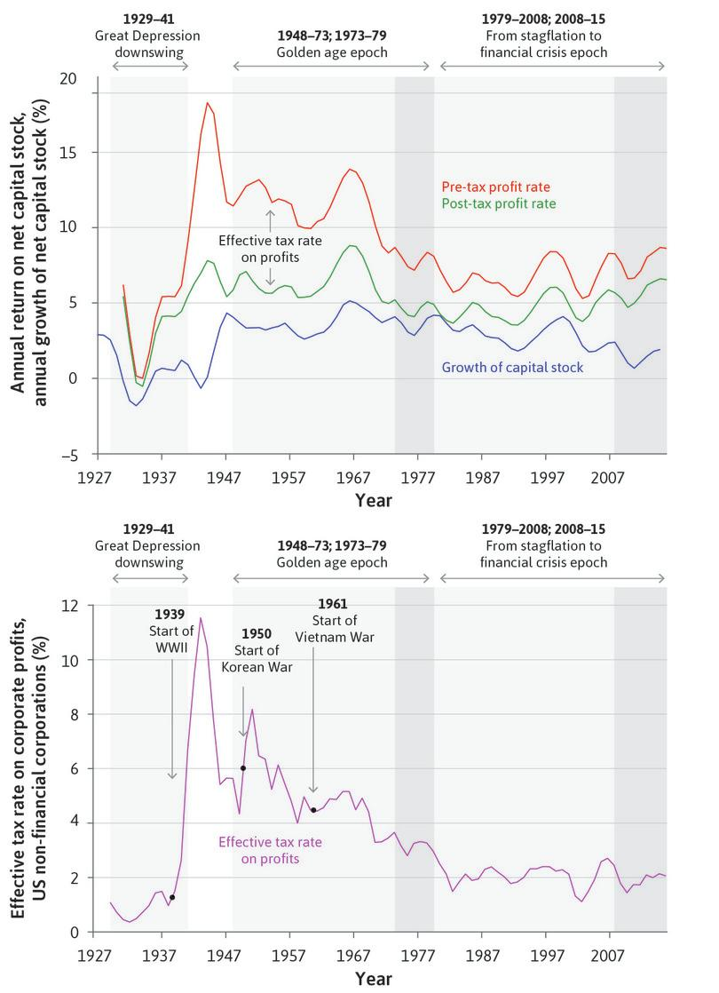 Upper panel: Capital stock growth and profit rates for US non-financial corporations (1927–2015). Lower panel: Effective tax rate on profits for US non-financial corporations (1929–2015).