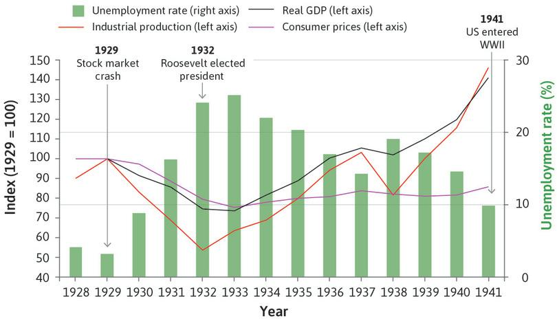 The effect of the Great Depression on the US economy (1928–1941).