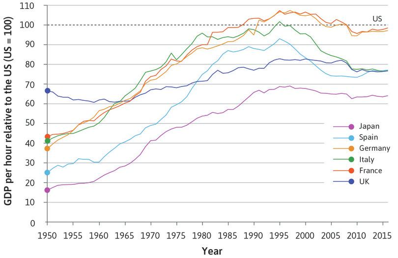 Catching up to the US during the golden age and beyond (1950–2016).