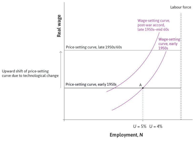 The wage-setting curve shifts up, but less than the price-setting curve: Strong unions and favourable government policies increased labour's bargaining power. But through accords with employers, the resulting upward shift in the wage-setting curve was modest.