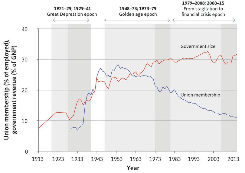 Trade union membership and the size of government in the US (1913–2015).