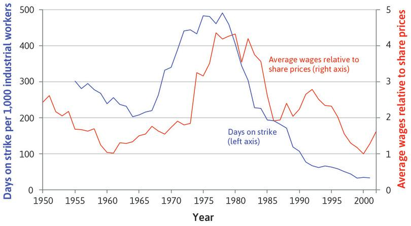 The end of the golden age: Strikes and wages relative to share prices in advanced economies (1950–2002).