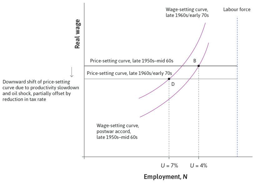 Inflation-stabilizing unemployment increases: The combination of a downward shift in the price-setting curve and an upward shift in the wage-setting curve meant that the sustainable long-term unemployment rate increased to 7%, shown at point D.