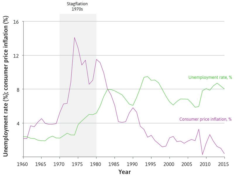 After the golden age: Unemployment and inflation in advanced economies (1960–2015).