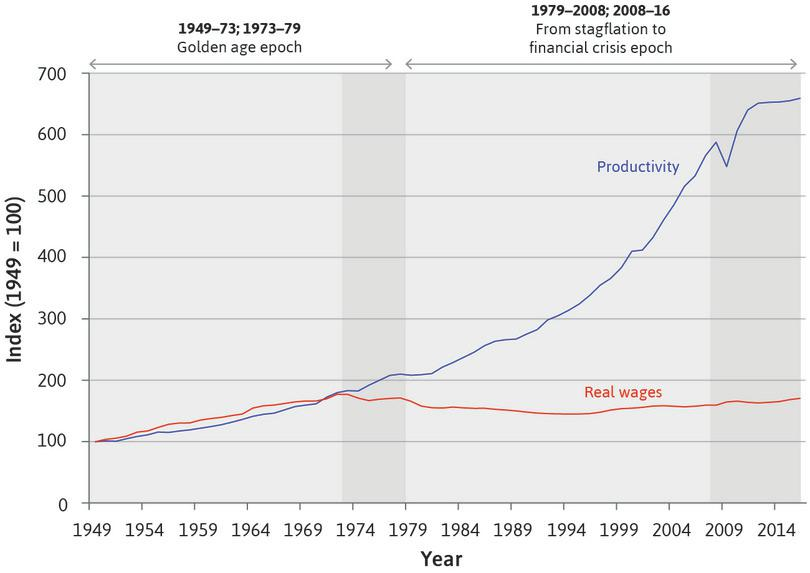 The golden age and its aftermath: Real wages and output per production worker in manufacturing in the US (1949–2016).