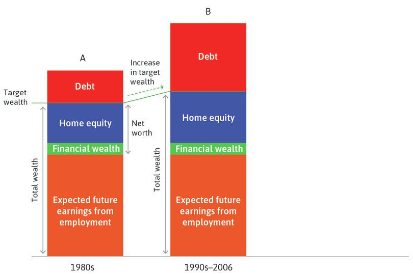 Rising house prices (1990s–2006): Through the 1990s and especially in the early 2000s, rising house prices increased total wealth, so households increased consumption by increasing debt.
