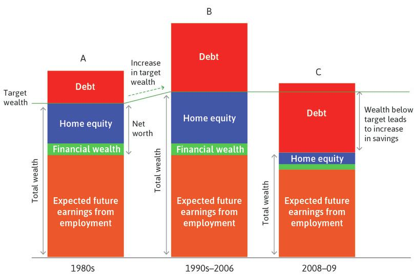 The financial crisis: Housing boom, household debt, and house price crash.