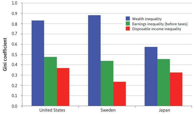 Inequality in wealth, earnings, and disposable income: US, Sweden, and Japan (2000s).