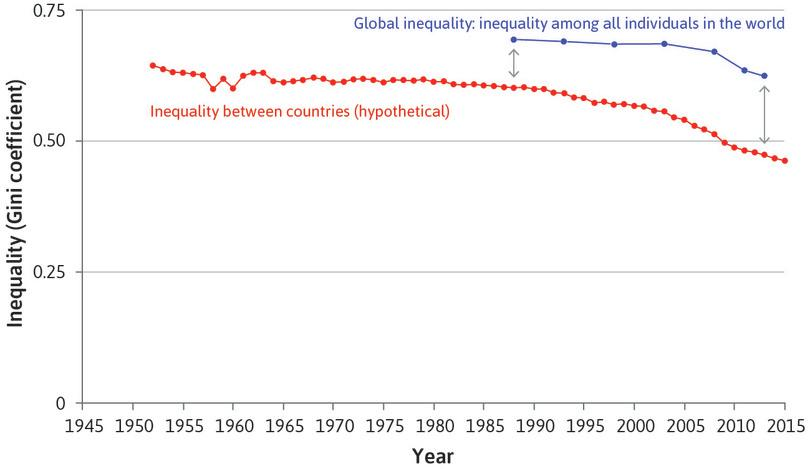 … and within-country inequality rises : The decline in between-country inequality accelerated as the growth of the world's largest poor countries, China and India, took off. But inequality within countries, including China and India, increased.