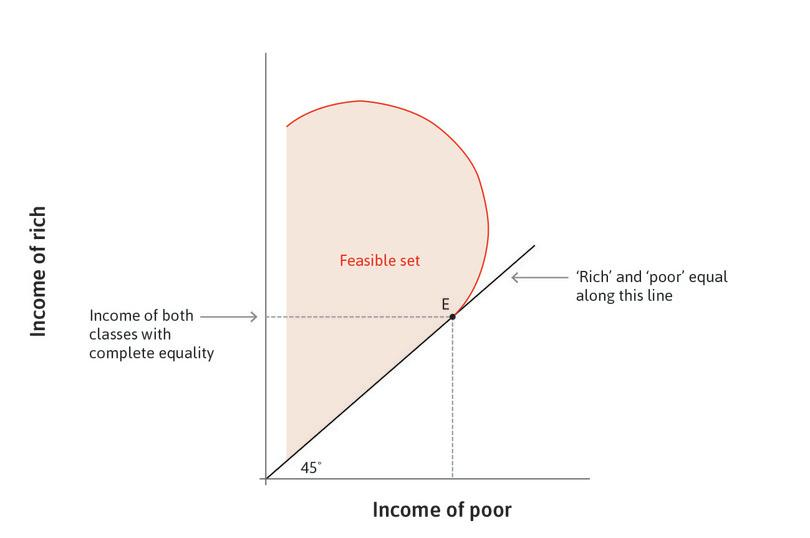 Equality between rich and poor : Point E shows the case in which rich and poor receive the same income.