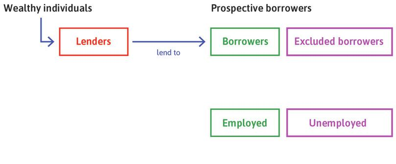 Credit market excluded : Those without wealth (collateral) or insufficient wealth are excluded from the credit market.