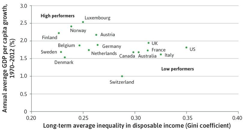 As we saw in Figure 19.30a, high income countries with a similar growth in GDP per capita do not necessarily have similar levels of inequality.
