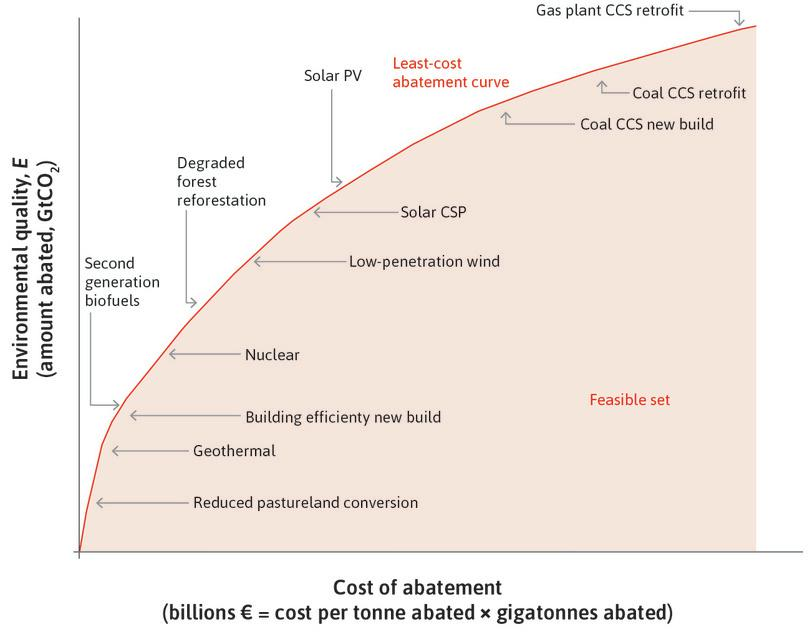 The least-cost abatement curve: How total abatement (at least cost) depends on total abatement expenditures.
