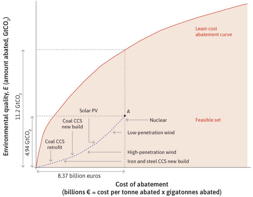 An abatement cost curve in which more costly technologies are adopted first.
