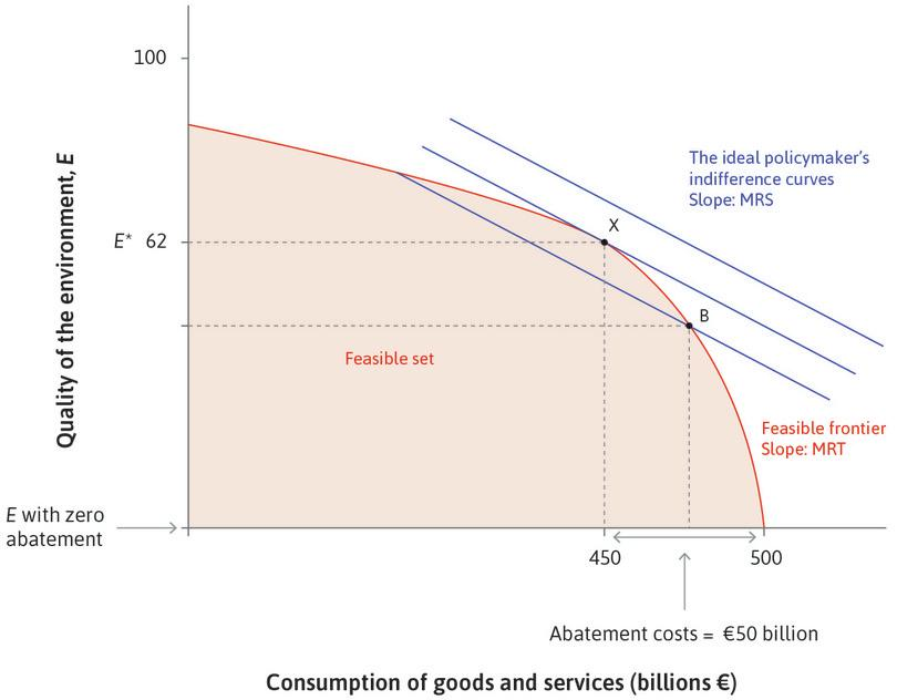 Allocating less than €50 billion to abatement : At B, the MRS is less than the MRT (the slope of the feasible set at B), so the policymaker would be better off by switching more resources from consumption into improving environmental quality. Spending more on abatement shifts the policymaker onto higher indifference curves until point X is reached.