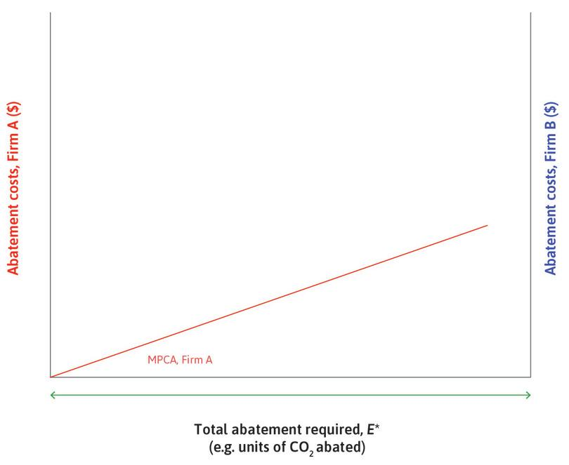 The marginal private cost of abatement (MPCA) of firm A : This is shown in red and measured in the usual way from the left-hand axis. It rises as its cost of abatement increases. Firm A uses a relatively low-emissions technology to produce its product.
