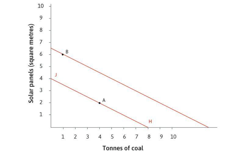 The firm's isocost line : The isocost line shows all of the possible combinations of solar and coal (sufficient to produce 100 metres of textiles) that have the same cost. If the isocost is HJ, firms use technology A, because B costs more (it lies outside the line HJ). The flat slope of the isocost line says that coal is a bargain.