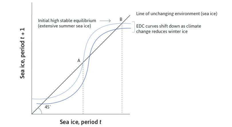 Global warming lowers the EDC curve : A warmer climate means that for any amount of sea ice this year, the amount that will be there next year is less. The whole curve shifts downward.
