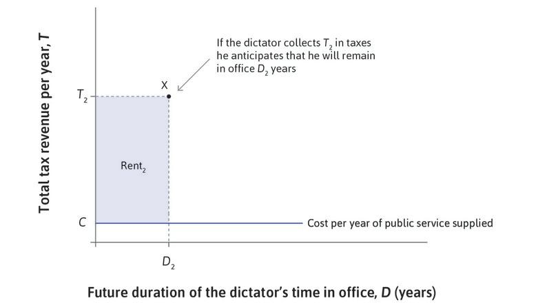 Higher tax : If the dictator collects T2 in taxes, he anticipates that he will remain in office for D2 years. His total political rent is (T2 − C)D2, where C is the cost of supplying the public good.