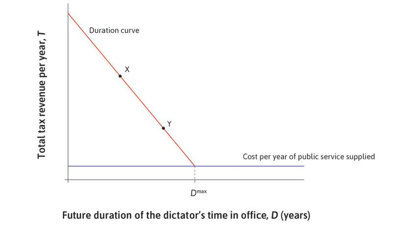 The duration curve: The dictator sets the tax given the cost of the public service.