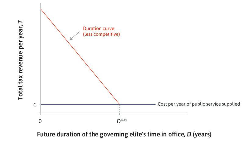 A dictatorship : In a dictatorship, the duration curve is steep.