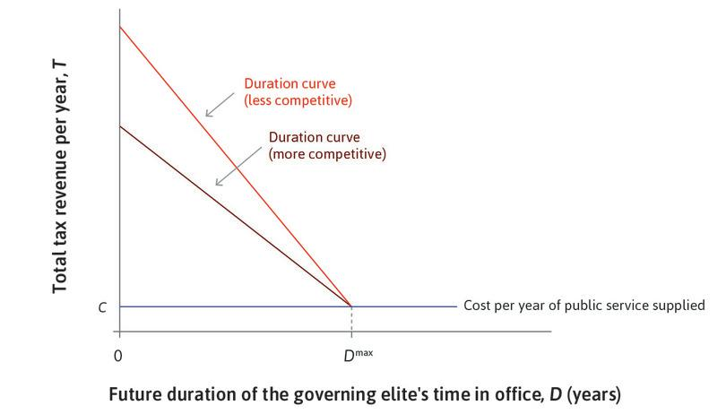 A flatter curve : The more competitive duration curve (darker) is flatter.