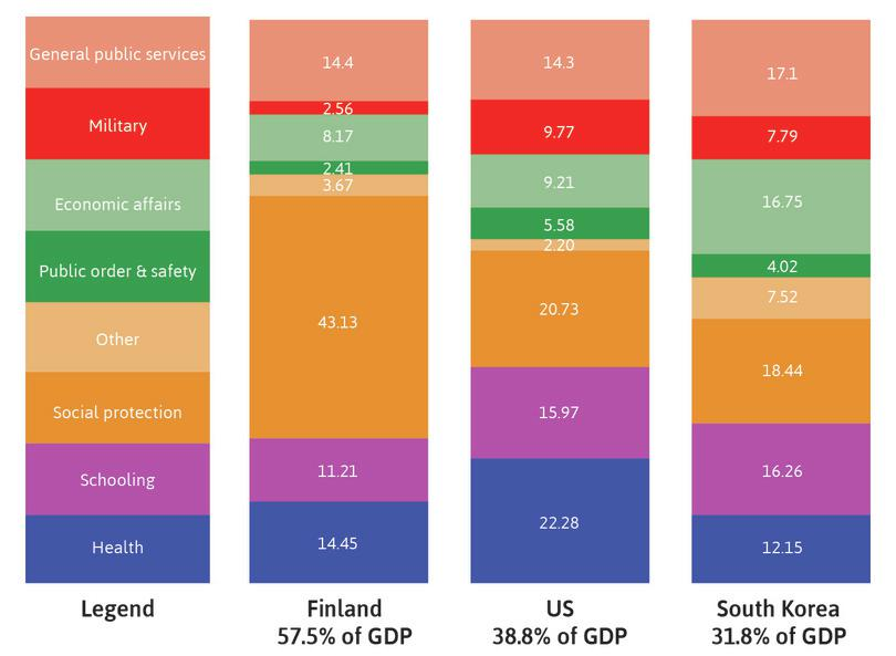 Patterns of public expenditure in Finland, the US, and South Korea (2013).