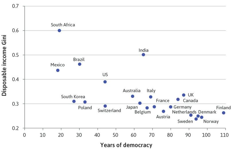 The duration of democracy and inequality in disposable income (2015).