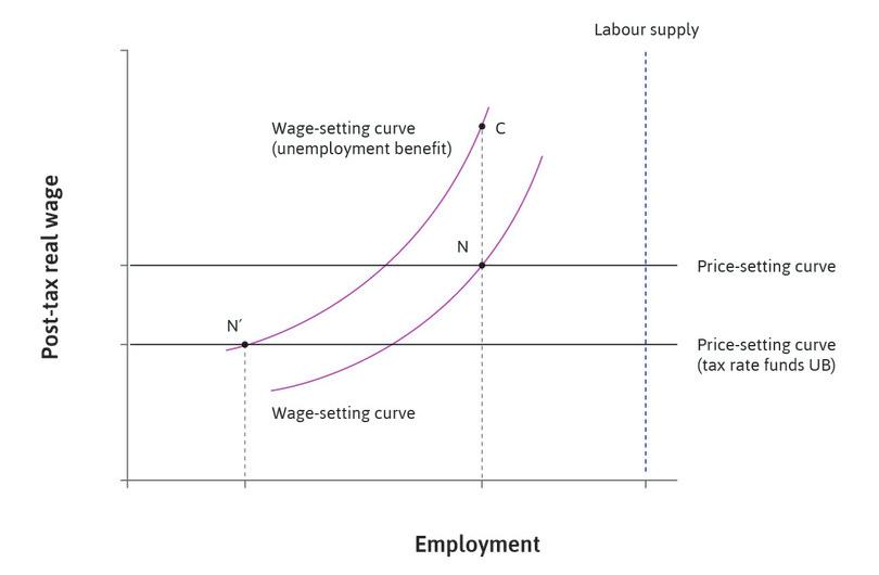 The result : The tax on profits shifts the price-setting curve downwards. The new Nash equilibrium is at N′, with higher unemployment and a lower real wage.
