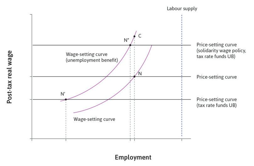 Combining the introduction of an unemployment benefit with a solidarity wage policy.