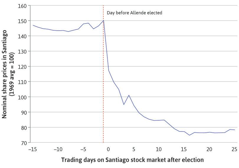 Stock market prices in Chile: The election of a socialist president, 1970.
