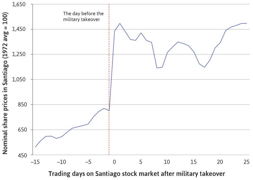 Stock market prices in Chile: The military overthrow of the socialist government, 1973.