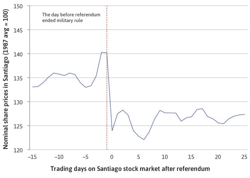 Stock market prices in Chile: The 1988 referendum, ending military rule.